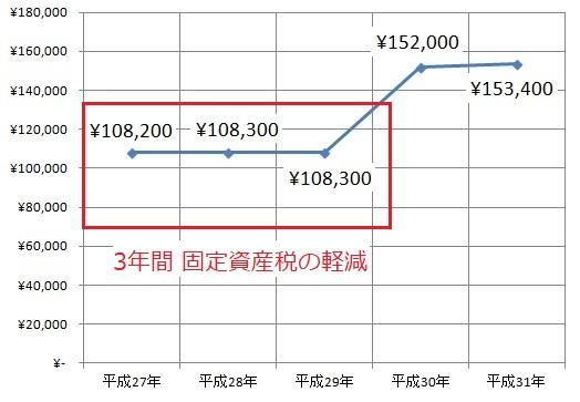 固定資産税 軽減 減税